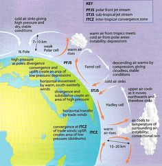 Unit 1: Tricellular Model of Atmospheric Circulation