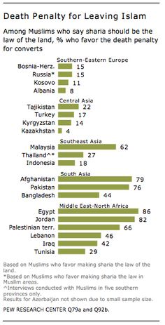 "So much for the religion of peace. ""Pew study: 64 percent of Muslims in Egypt and Pakistan support the death penalty for leaving Islam"" Posted by Max Fisher on May 1, 2013 http://www.washingtonpost.com/blogs/worldviews/wp/2013/05/01/64-percent-of-muslims-in-egypt-and-pakistan-support-the-death-penalty-for-leaving-islam/"