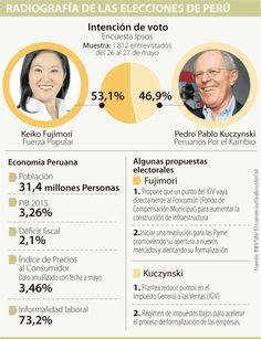 Formalizar las pyme y reformar impuesto a ventas, propuestas de Keiko y Kuczynski