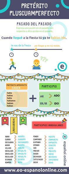 Study Spanish, Spanish Lessons, How To Speak Spanish, Spanish Grammar, Spanish Language Learning, Spanish Teaching Resources, English Exercises, Spanish Speaking Countries, Past Tense