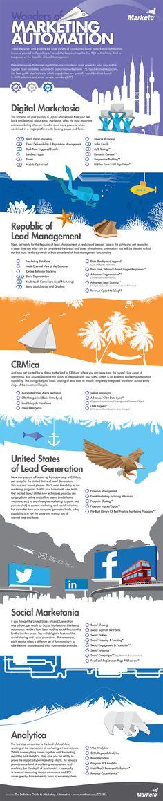 World Of Marketing Automation #marketing #infographic  http://quickinfoplanet.blogspot.com/2013/08/world-of-marketing-automation.html