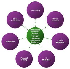Marketing Communications Wheel