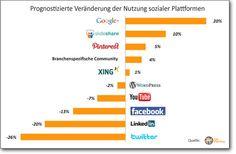 Google+ gewinnt im B2B-Segment stark an Bedeutung. #Infografik #Google+ via B2B Marketing