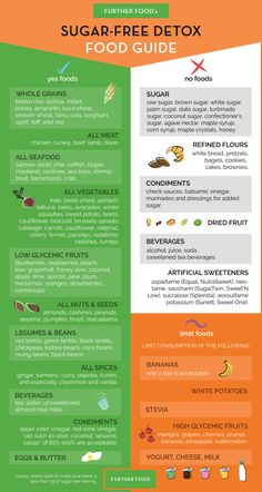 No Sugar Free Food Guide of What to Eat, What to Avoid