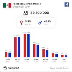 Messenger users in Germany - November 2019 Mexico In December, Japan In November, November 2019, Most Popular Social Media, Social Media Site, Facebook Users, Facebook Business, Social Media Statistics, Social Networks