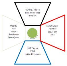 Similitudes sobre la Cosmovisión Celta y Azteca enfocadas al uso del Temazcal. Tlahui - Medic No. 31, I/2011