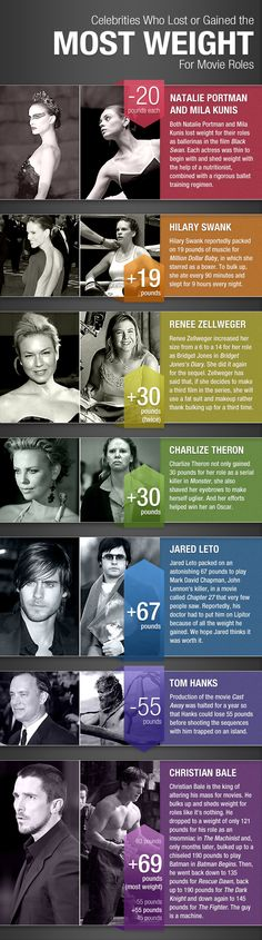 Actors who gained or lost weight for movie roles.