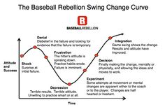 Baseball Rebellion Swing Change Curve