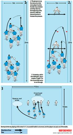 Passing drill with defenders Rugby Training, Sports Training, Rugby Time, Rugby Workout, Rugby Drills, Rugby Poster, Rugby Coaching, Passing Drills, Womens Rugby