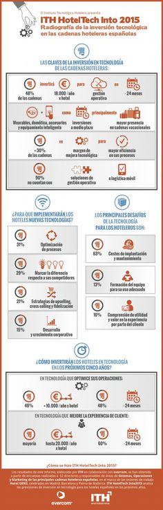 Infografía HotelTech Into 2015