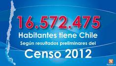 16.572.475 son los habitantes de Chile, según las primeras cifras del Censo 2012. Desde este tipo de fuente, se podrá extraer información referente a las características demográficas de Rancagua en la actualidad.