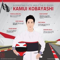 Interesting Facts about the F1 Racer Kamui Kobayashi (Japanese Infographic)