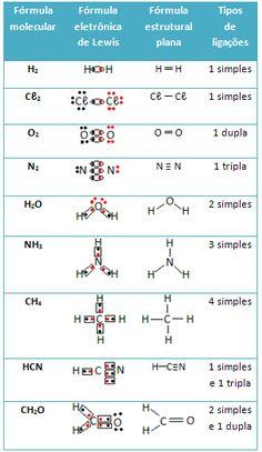 Fórmulas químicas de diversos compostos covalentes
