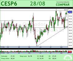 CESP - CESP6 - 28/08/2012 #CESP6 #analises #bovespa