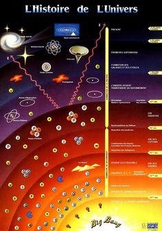 Notre place dans l'Univers Partie 2 : se repérer dans le Temps