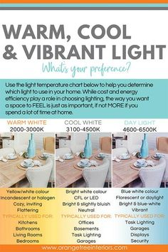 We help you to calculate how much light is needed in a room We discuss the differences between incandescent, LED, halogen & CFL bulbs and we educate you on Watts, Lumens and Kelvins so that you are well equipped for your next lighting trip. Task Lighting, Cool Lighting, Lighting Ideas, Lighting Design, Choosing Light Bulbs, Interior Design Principles, Temperature Chart, Diy Platform Bed, Electrical Plan
