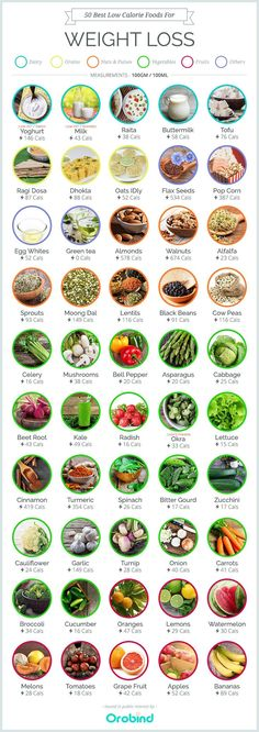 Best low calorie foods for weight loss #easyweightloss
