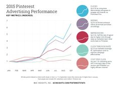 So far, 2015 has been a breakout year for Pinterest's ad offering. As the power of social advertising continues to win marketing budgets – up 33.5% from last year to $23.68 billion predicted globally in 2015 – Pinterest has been able to draw advertiser interest and dollars with its unique, integrated ad formats and highly …