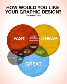 How Would You Like Your Graphic Design? #retro #poster #infographic
