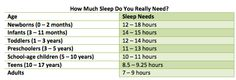 Looking through different sites and finding results of recommended amounts of sleep, this is the average amount. Unfortunately a lot of us don't follow this guideline which can result in: bad moods, poor work ethic, inefficient driving standards ect.
