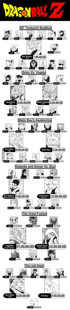 DRAGON BALL - Characters power level (Part III)