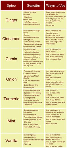 Healing Spices chart: How #Spices can Improve your #Health. Cinnamon, Ginger, Cumin, etc.:
