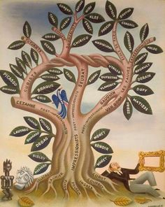 Covarrubias tree of modern art