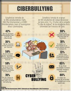 Cyberbullying infographic in Spanish. Potential translation activity for a Spanish class. Learn To Speak Spanish, Ap Spanish, Stop Bullying, Anti Bullying, Spanish Classroom, Teaching Spanish, Social Work, Social Skills, Different Types Of Bullying