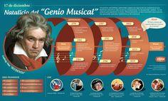 Hoy pero en 1770 - Nace el compositor alemán Ludwig Van Beethoven, considerado el último gran representante del clasicismo vienés, consiguió hacer trascender la música del romanticismo; influyendo en diversidad de obras musicales del siglo XIX.