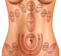 Pin on Psoas Release Acupuncture Points, Acupressure Points, Cupping Therapy, Massage Therapy, Reflexology Massage, Foot Massage, Body Map, Face Mapping, Ayurveda