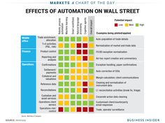 This chart shows where robots are going to replace humans on Wall Street