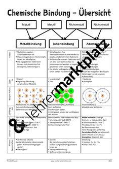Funktionelle Gruppen - Organische Chemie – Chemie | Chemie ...