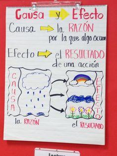 Causa y efecto Bilingual Kindergarten, Bilingual Classroom, Bilingual Education, 2nd Grade Classroom, Japanese Language Learning, Teaching Language Arts, Dual Language Classroom, Spanish Lessons, Learning Spanish