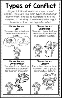 Reader's Workshop Anchor Charts Types of conflict mini anchor chart is one of 20 reader's workshop you will get with this product. Perfect for launching your upper elementary reader's workshop. Addition to your grade, grade or grade lesson plans. Book Writing Tips, English Writing Skills, Narrative Writing, Teaching Writing, Teaching 5th Grade, Readers Workshop, Writing Workshop, Reading Lessons, Reading Skills