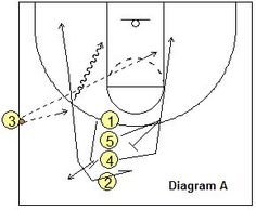Sideline out-of-bounds play - - Coach's Clipboard Coaching (Basketball Ideas) Basketball Tricks, Basketball Rules, Basketball Practice, Basketball Plays, Basketball Is Life, Basketball Workouts, Basketball Skills, Volleyball Drills, Volleyball Gifts