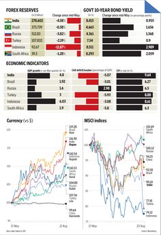 All emerging markets in the same boat : Comparing Forex,Govt 10 year bond yield, Economic Indicators
