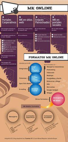 Formatos Marketing Online Via #Aerco cc @JoseanVera
