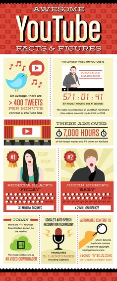 Awesome YouTube Facts & Figures Infographic - @therealvisually