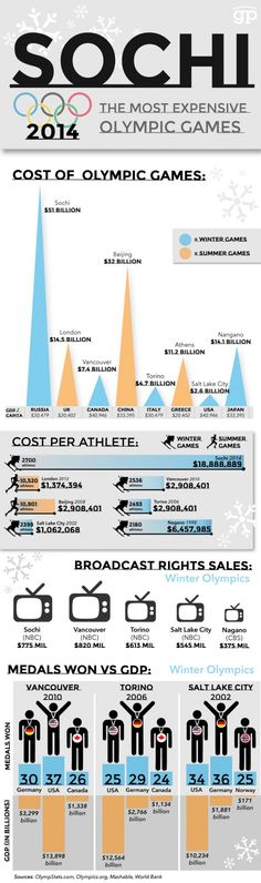 This infographic breaks down the costs of the Sochi Olympics in relation to the past games.
