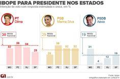 Veja intenção de voto para presidente em MG, PE, RJ e SP, segundo o Ibope http://glo.bo/1rjMfta