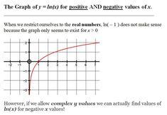 PHANTOM GRAPHS - Home Complex Plane, Real Numbers, Positive And Negative, Mathematics, Positivity, Math, Optimism