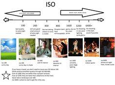 ISO Cheat Sheet Info