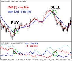 2 EMAs+ADX Trading System