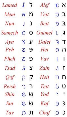Alfabeto Hebraico                                                                                                                                                                                 More
