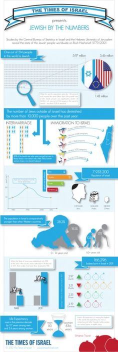 Jewish By The Numbers - Times of Israel infographic downloadable pdf