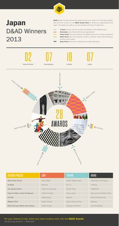 This infographic shows D&AD Award winners as submitted by Japanese organisations. Find out more about the D&AD Awards, and enter your own creative work here: www.dandad.org/awards/professional/2014