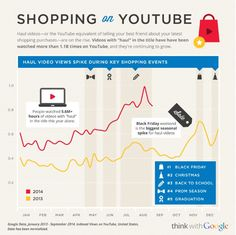 Inside AdWords: 2014 Holiday Shopper Research: Shopping Never Sleeps P's Of Marketing, Marketing Software, Content Marketing, Online Marketing, Digital Marketing, Think With Google, Social Media Poster, Sales Strategy, Google Shopping