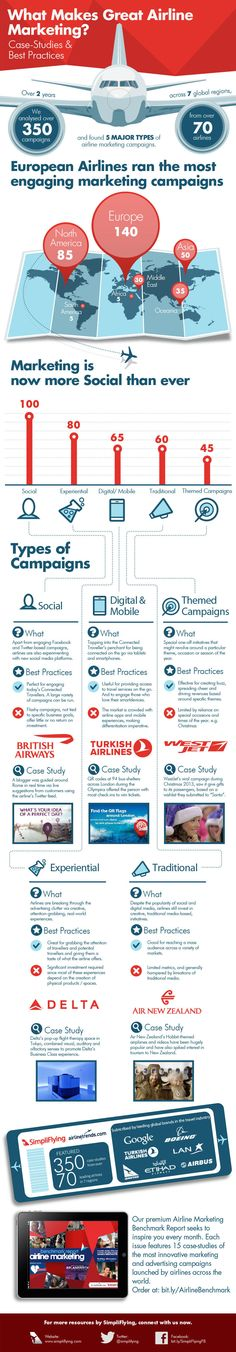 Airline-Marketing-in-the-Connected-Age-Infographic-large.jpg 800×4586 pixels