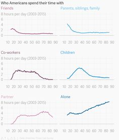 Who Americans spend time with, by age