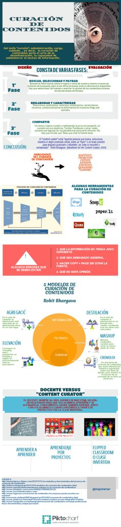 Mi infografìa para la Tarea 5 de eduPLEmooc